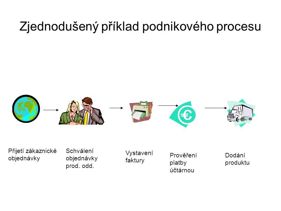 Zjednodušený příklad podnikového procesu Přijetí zákaznické objednávky Schválení objednávky prod. odd. Vystavení faktury Prověření platby účtárnou Dod