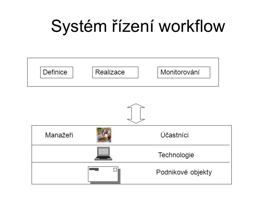 Komponenty workflow: programové a datové Nástroj pro definici procesudefinice procesu Výkonné jádro workflowřídící data workflow Správce úkolůaplikační data workflow Uživatelské rozhranívěcná data workflow seznam úkolů
