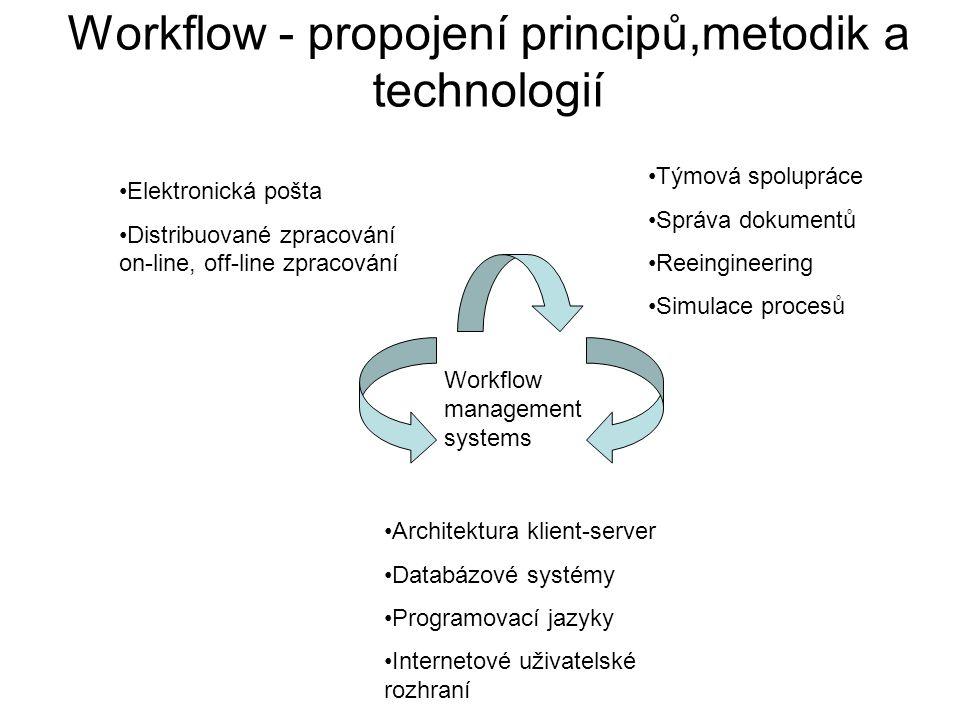 Workflow - propojení principů,metodik a technologií Elektronická pošta Distribuované zpracování on-line, off-line zpracování Týmová spolupráce Správa dokumentů Reeingineering Simulace procesů Architektura klient-server Databázové systémy Programovací jazyky Internetové uživatelské rozhraní Workflow management systems