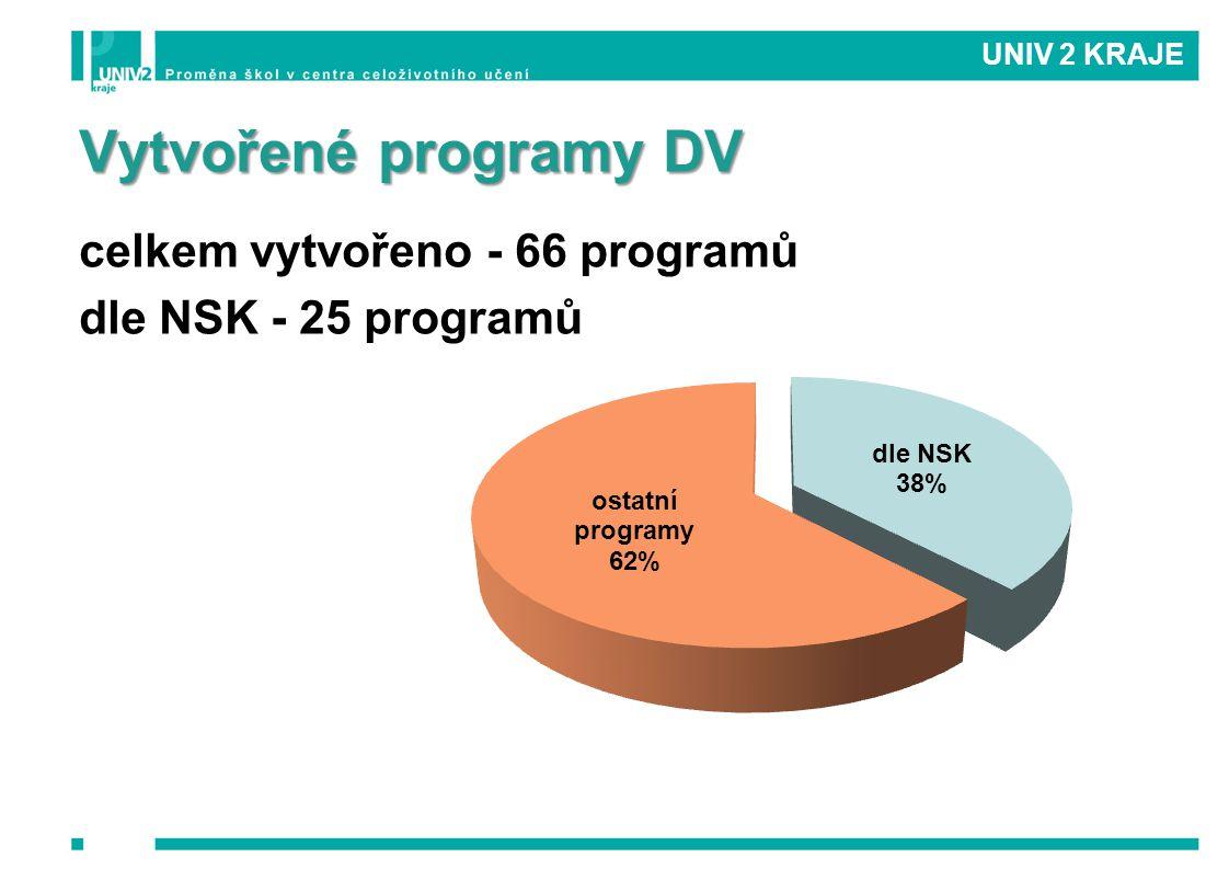 Vytvořené programy DV celkem vytvořeno - 66 programů dle NSK - 25 programů UNIV 2 KRAJE