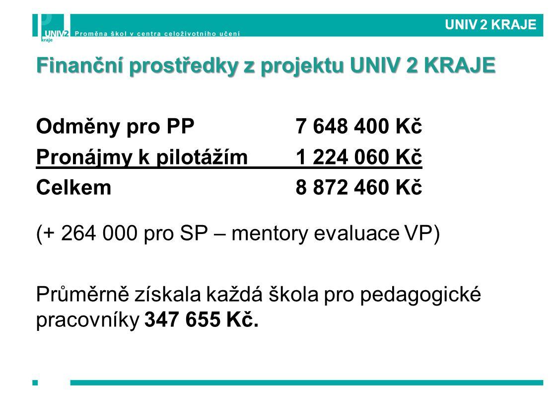 Finanční prostředky z projektu UNIV 2 KRAJE Odměny pro PP 7 648 400 Kč Pronájmy k pilotážím1 224 060 Kč Celkem8 872 460 Kč (+ 264 000 pro SP – mentory evaluace VP) Průměrně získala každá škola pro pedagogické pracovníky 347 655 Kč.