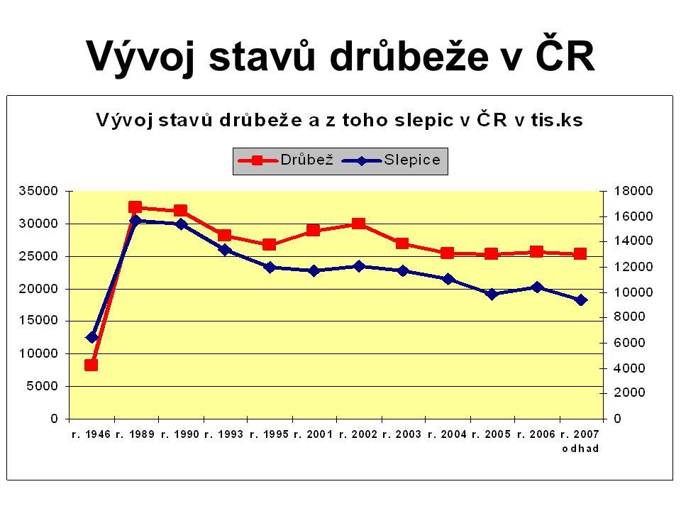 Vývoj stavů drůbeže v ČR
