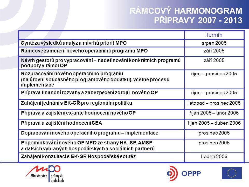 RÁMCOVÝ HARMONOGRAM PŘÍPRAVY 2007 - 2013 Termín Syntéza výsledků analýz a návrhů priorit MPOsrpen 2005 Rámcové zaměření nového operačního programu MPOzáří 2005 Návrh gestorů pro vypracování – nadefinování konkrétních programů podpory v rámci OP září 2005 Rozpracování nového operačního programu (na úrovni současného programového dodatku), včetně procesu implementace říjen – prosinec 2005 Příprava finanční rozvahy a zabezpečení zdrojů nového OPříjen – prosinec 2005 Zahájení jednání s EK-GŘ pro regionální politikulistopad – prosinec 2005 Příprava a zajištění ex-ante hodnocení nového OPříjen 2005 – únor 2006 Příprava a zajištění hodnocení SEAříjen 2005 – duben 2006 Dopracování nového operačního programu – implementaceprosinec 2005 Připomínkování nového OP MPO ze strany HK, SP, AMSP a dalších vybraných hospodářských a sociálních partnerů prosinec 2005 Zahájení konzultací s EK-GŘ Hospodářská soutěžLeden 2006