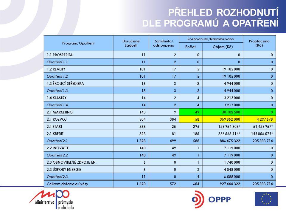 PROBLÉM POTRAVINÁŘŮ (PŘÍLOHA I K SMLOUVĚ O ES) Zamítnuté podpory potravinářům v programu ROZVOJ Číslo projektu ŽadatelPopis projektu Požadovaná dotace Kč 246Sušárna mléka CZ a.s.nová odpařovací stanice na zpracování čerstvé syrovátky 20.000.000 257Jatky Lomnice a.s.technologie pro výrobu masa a uzenářských výrobků 1.738.000 267Ing.