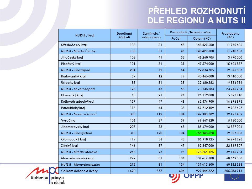 Zvýhodněné úvěry ČMZRB - ze 740 žádostí kladně vyřízeno 533 na částku 561 mil.