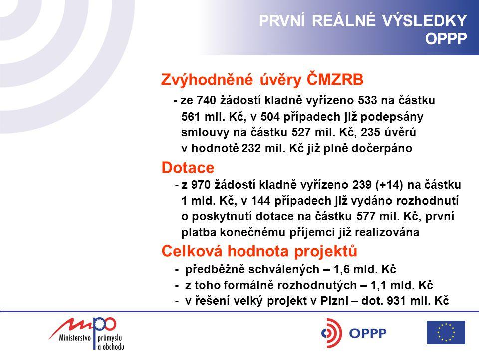 Vyhlášení programu ROZVOJ II Forma upraveného programu: - nadále dotační schéma, zpřísněné parametry Finanční alokace upraveného programu: - 10 mil.