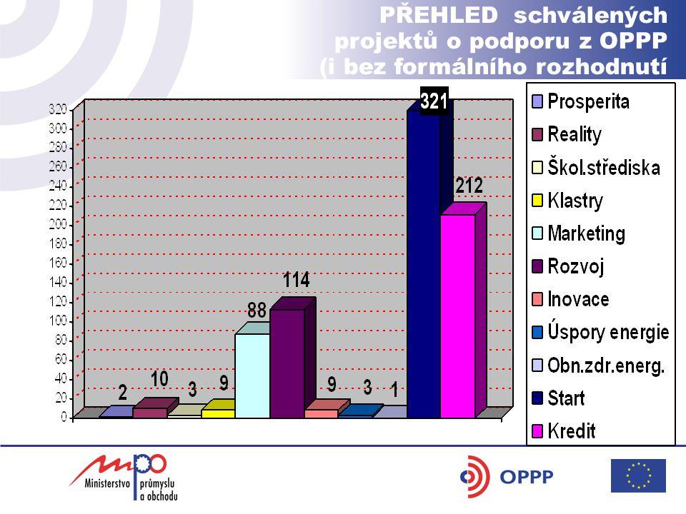 PŘEHLED schválených projektů o podporu z OPPP (i bez formálního rozhodnutí