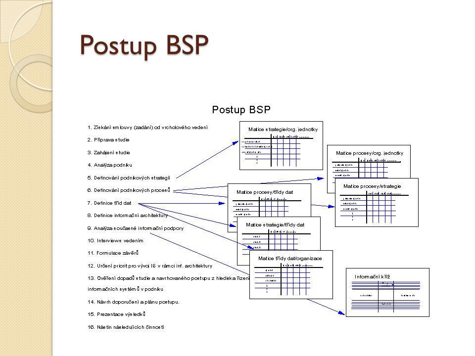 Postup BSP