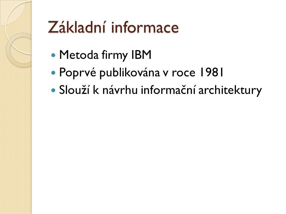 Základní informace Metoda firmy IBM Poprvé publikována v roce 1981 Slouží k návrhu informační architektury