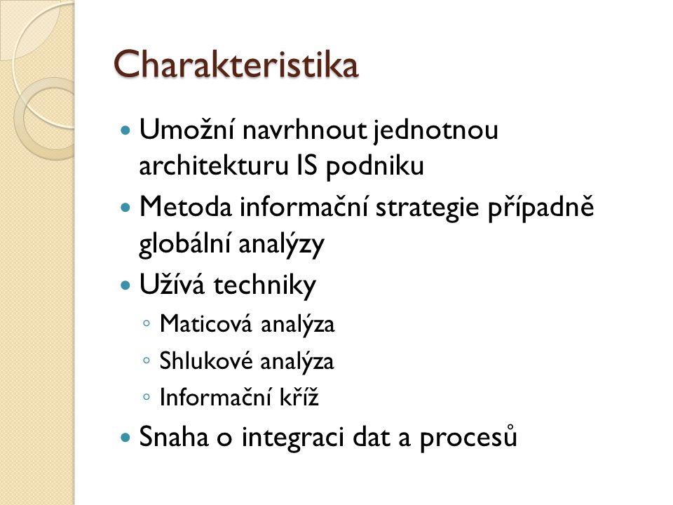 Charakteristika Umožní navrhnout jednotnou architekturu IS podniku Metoda informační strategie případně globální analýzy Užívá techniky ◦ Maticová analýza ◦ Shlukové analýza ◦ Informační kříž Snaha o integraci dat a procesů