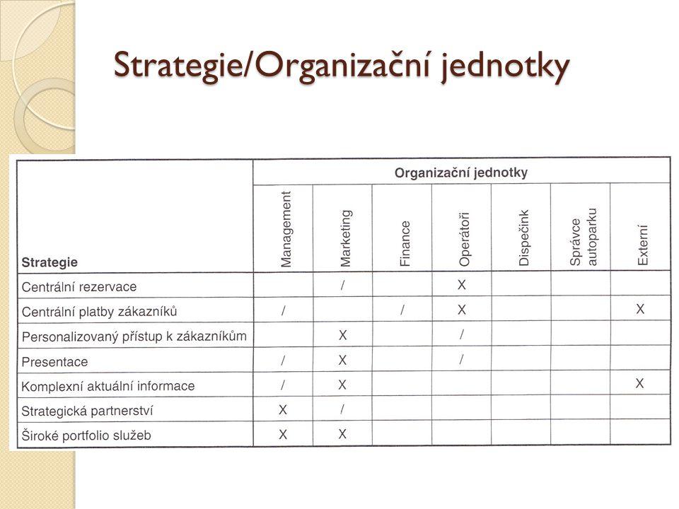 Strategie/Organizační jednotky