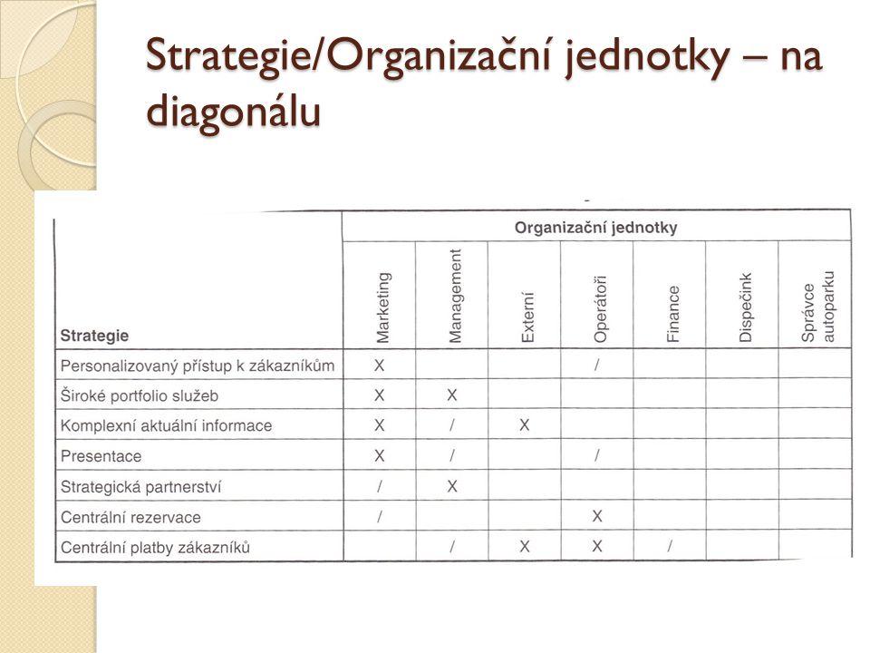 Strategie/Organizační jednotky – na diagonálu