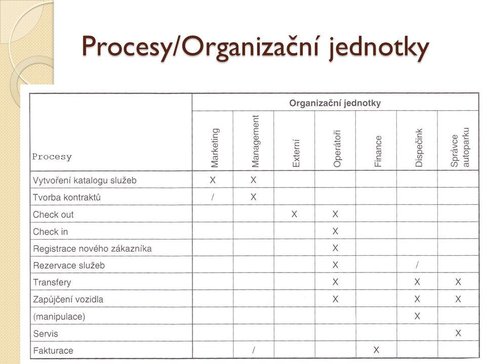 Procesy/Data