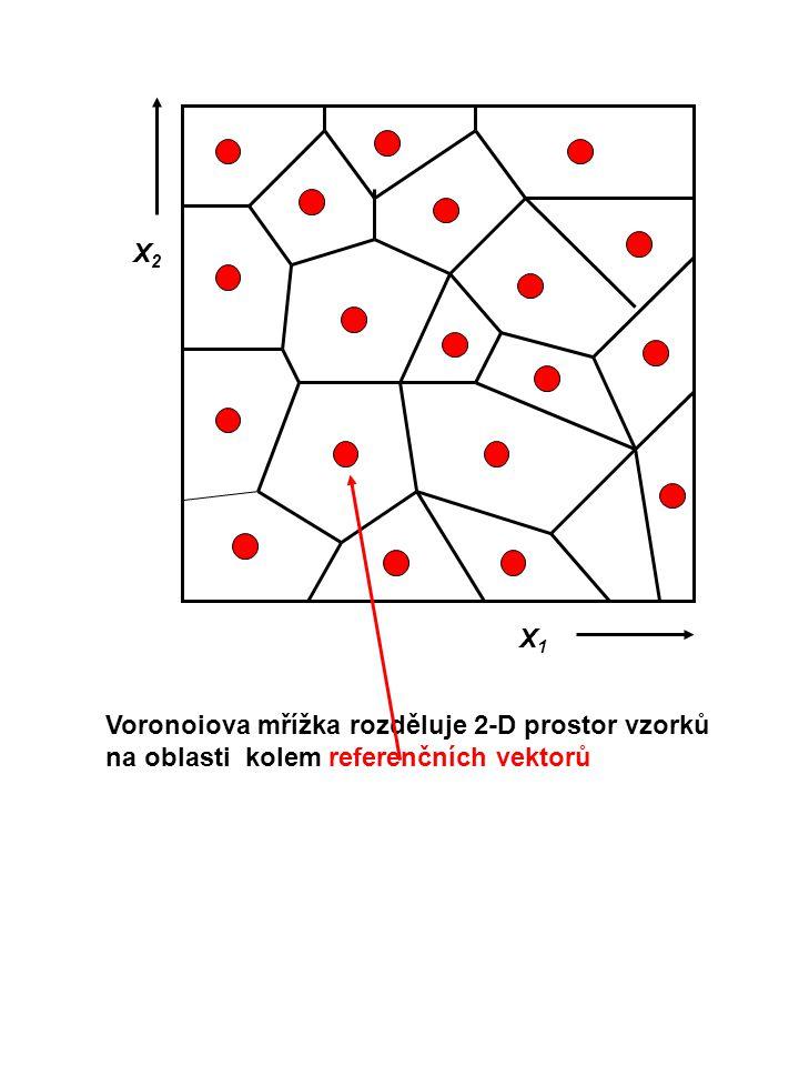 Voronoiova mřížka rozděluje 2-D prostor vzorků na oblasti kolem referenčních vektorů X1X1 X2X2