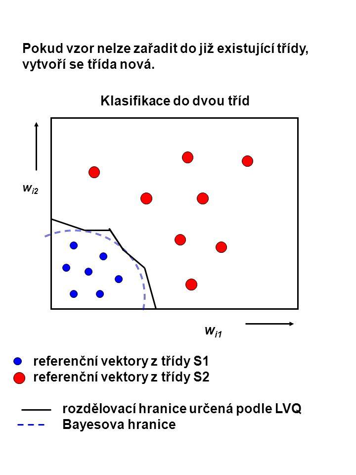 Pokud vzor nelze zařadit do již existující třídy, vytvoří se třída nová. referenční vektory z třídy S1 referenční vektory z třídy S2 rozdělovací hrani