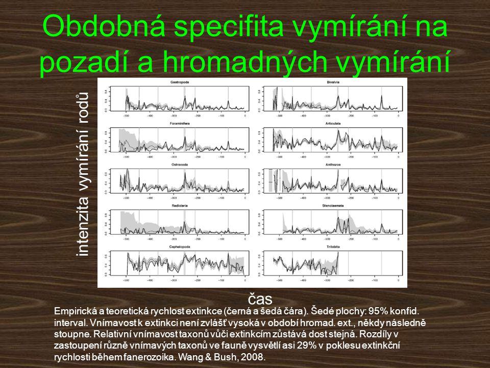 Obdobná specifita vymírání na pozadí a hromadných vymírání intenzita vymírání rodů čas Empirická a teoretická rychlost extinkce (černá a šedá čára). Š