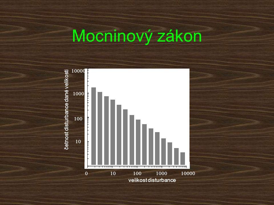 velikost disturbance 100001000100100 10000 1000 100 10 četnost disturbance dané velikosti Mocninový zákon