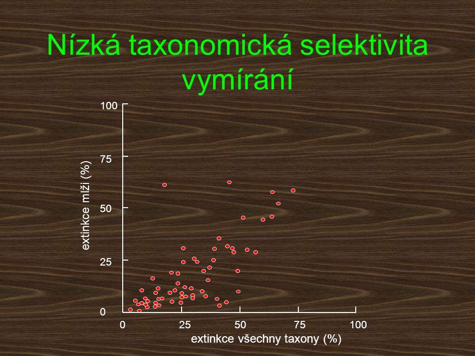 2505075100 0 25 50 75 100 extinkce mlži (%) extinkce všechny taxony (%) Nízká taxonomická selektivita vymírání