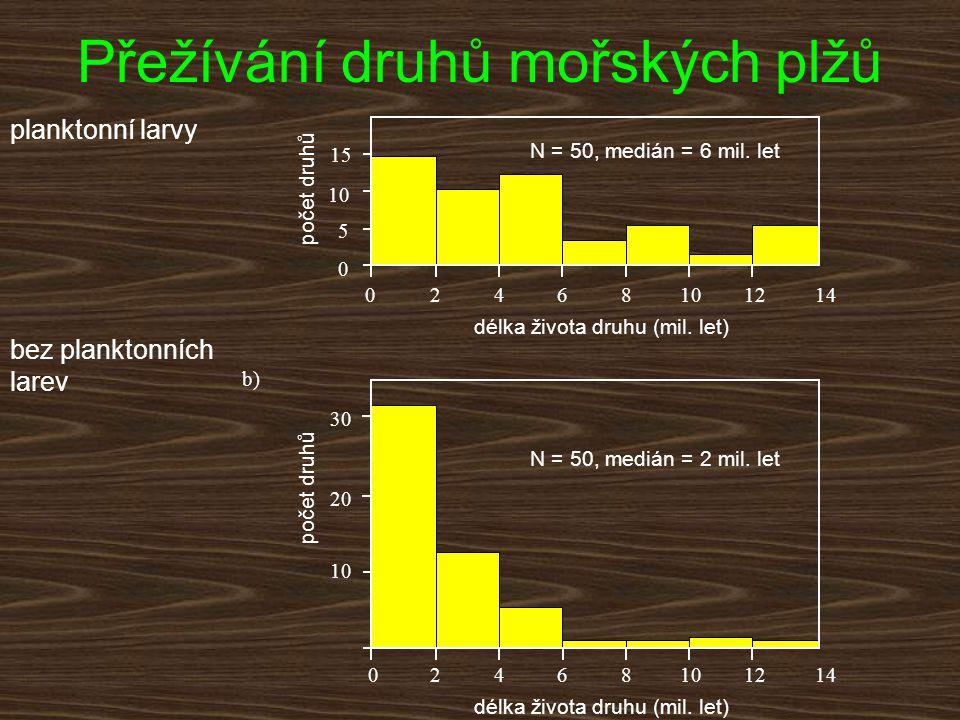 246810141212 2468101412120 0 1010 2020 3030 5 1010 15 0 počet druhů délka života druhu (mil. let) N = 50, medián = 2 mil. let N = 50, medián = 6 mil.