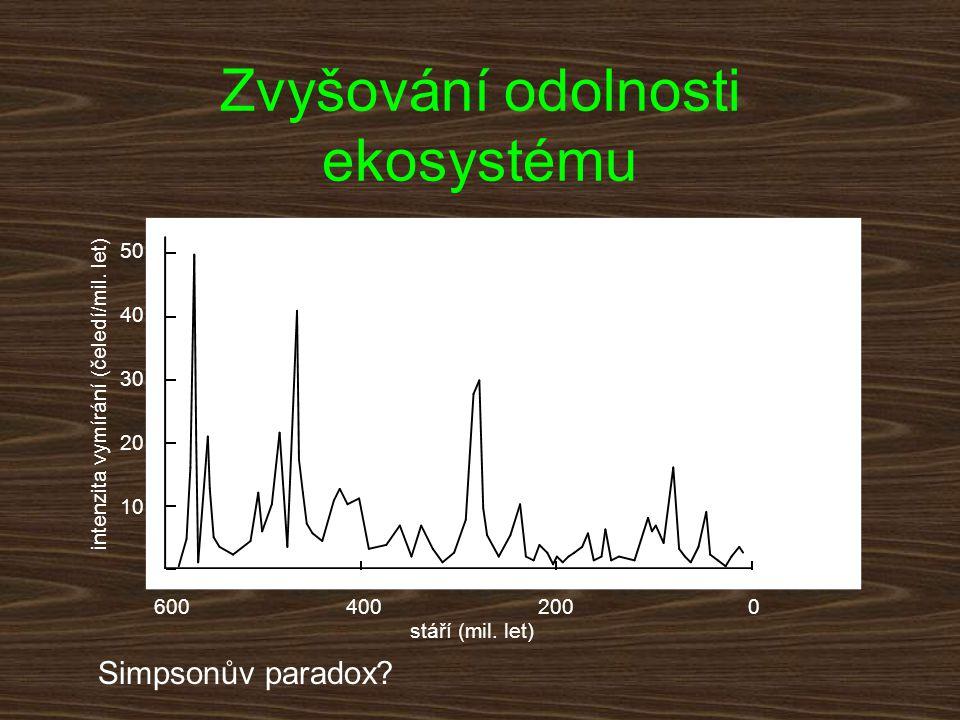 stáří (mil. let) intenzita vymírání (čeledí/mil. let) 600400200 0 10 20 30 50 40 Zvyšování odolnosti ekosystému Simpsonův paradox?