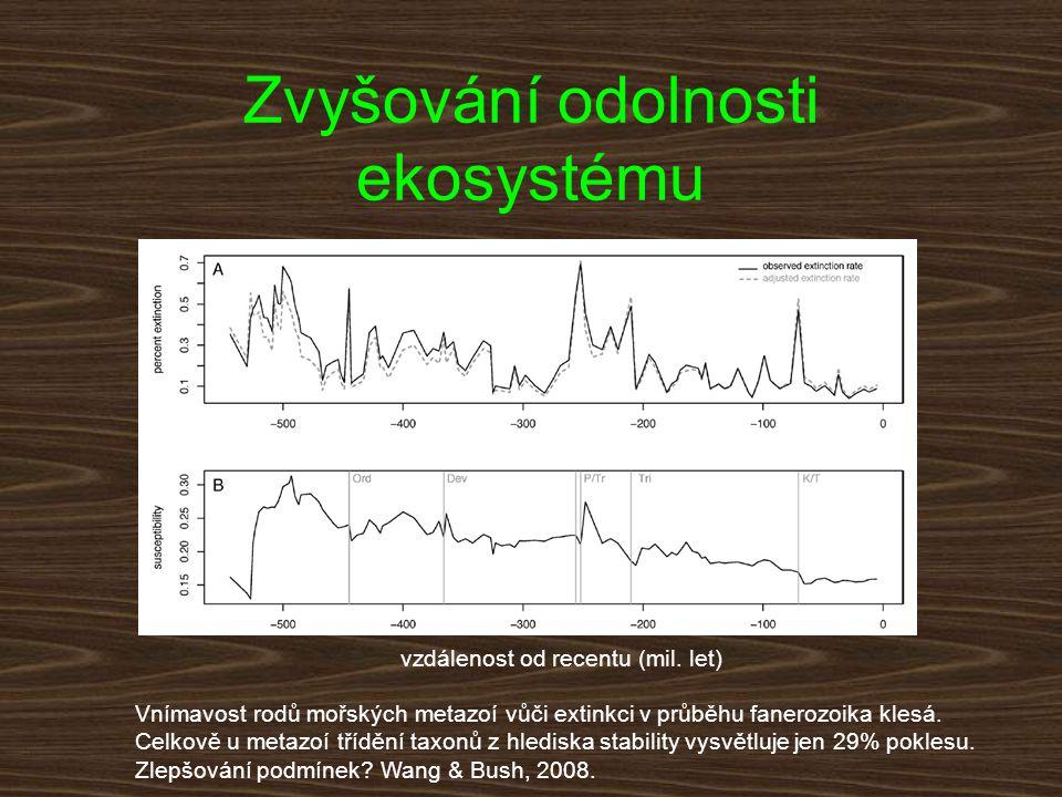 vzdálenost od recentu (mil. let) Zvyšování odolnosti ekosystému Vnímavost rodů mořských metazoí vůči extinkci v průběhu fanerozoika klesá. Celkově u m