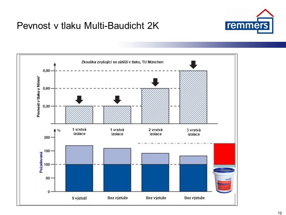 Pevnost v tlaku Multi-Baudicht 2K 19 S výztuží Bez výztuže 1 vrstvá izolace 2 vrstvá izolace 3 vrstvá izolace Zkouška zvyšující se zátěží v tlaku, TU