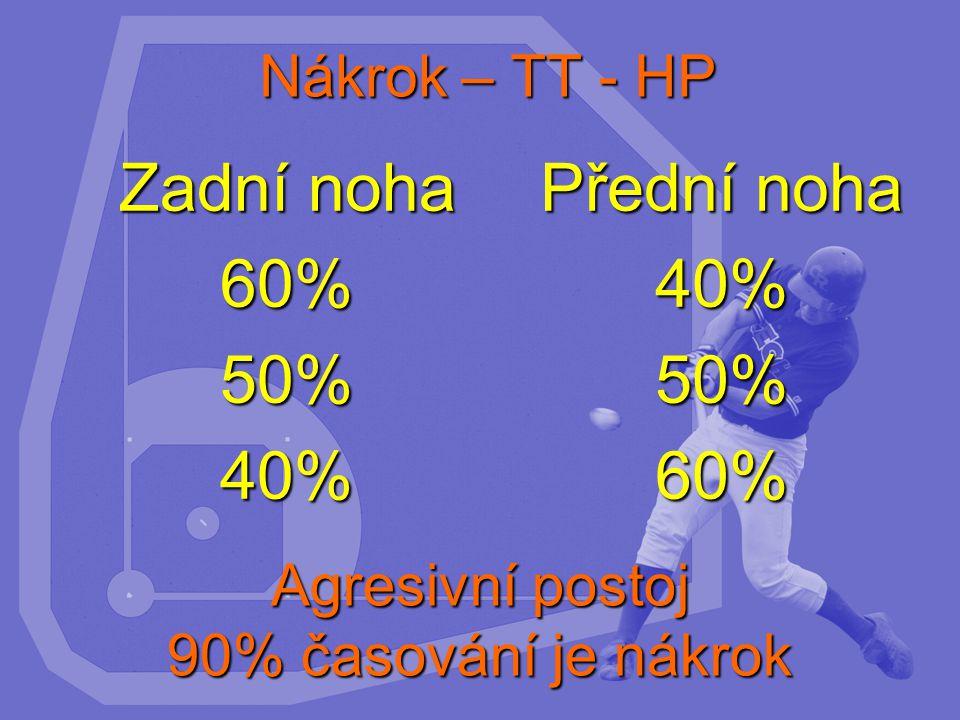 Nákrok – TT - HP Zadní noha 60%50%40% Přední noha 40%50%60% Agresivní postoj 90% časování je nákrok