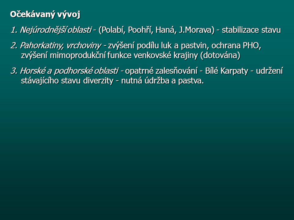 Očekávaný vývoj 1.Nejúrodnější oblasti - (Polabí, Poohří, Haná, J.Morava) - stabilizace stavu 2.