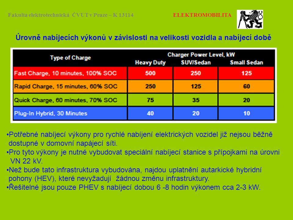 Fakulta elektrotechnická ČVUT v Praze – K 13114 ELEKTROMOBILITA Úrovně nabíjecích výkonů v závislosti na velikosti vozidla a nabíjecí době Potřebné na
