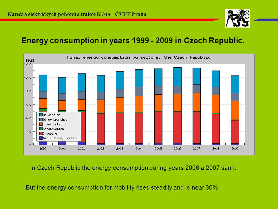 Energy consumption in years 1999 - 2009 in Czech Republic.