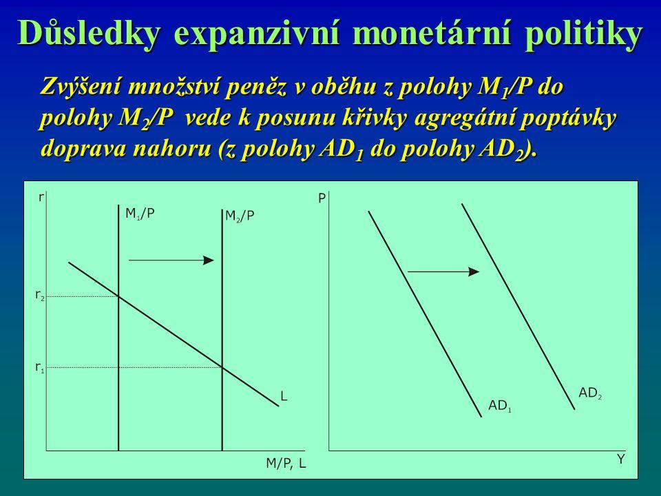 Důsledky expanzivní monetární politiky Zvýšení množství peněz v oběhu z polohy M 1 /P do polohy M 2 /P vede k posunu křivky agregátní poptávky doprava