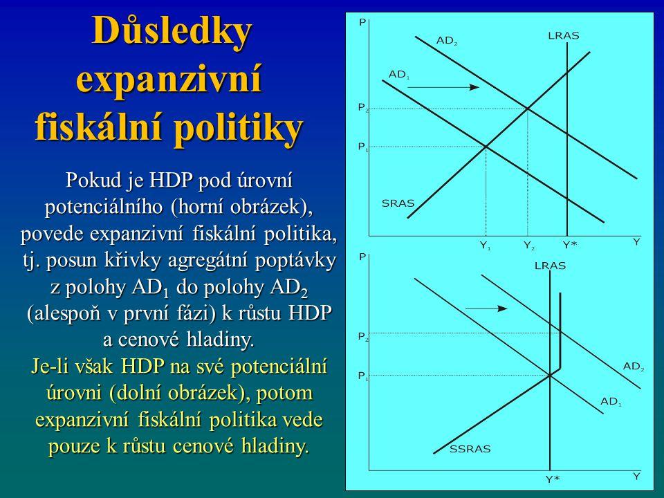Důsledky expanzivní fiskální politiky Důsledky expanzivní fiskální politiky Pokud je HDP pod úrovní potenciálního (horní obrázek), povede expanzivní f