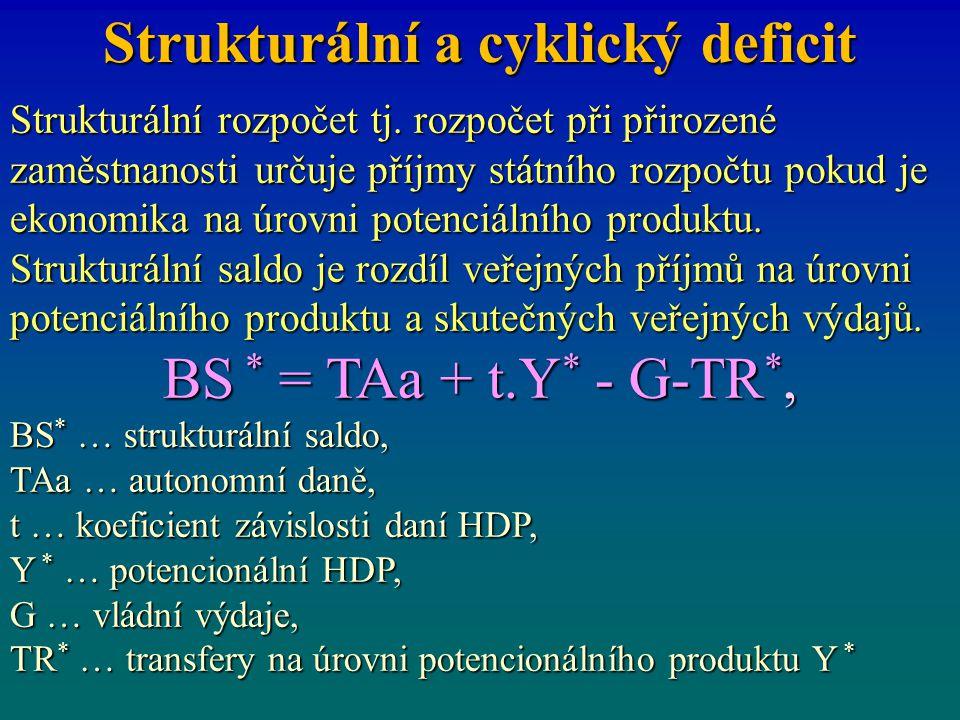 Strukturální a cyklický deficit Strukturální rozpočet tj. rozpočet při přirozené zaměstnanosti určuje příjmy státního rozpočtu pokud je ekonomika na ú