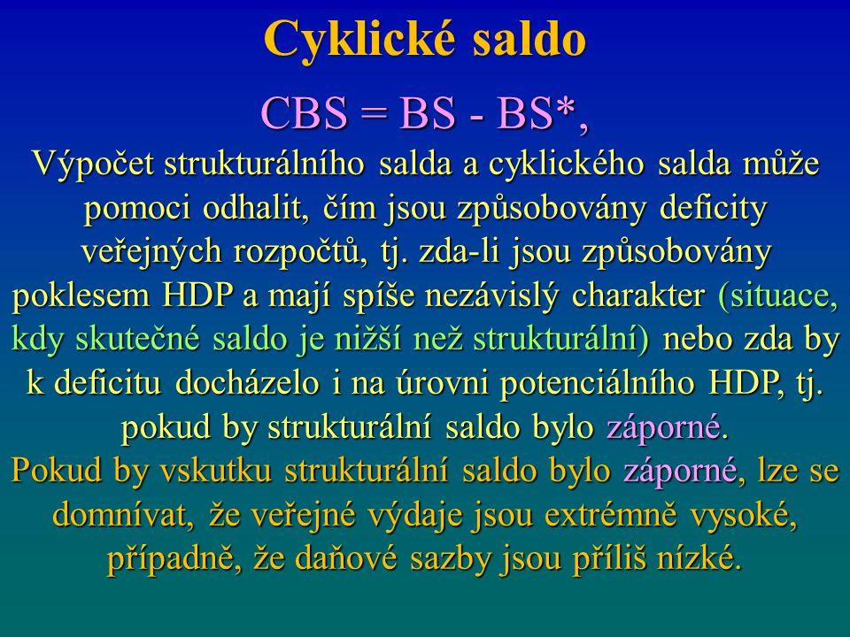 Cyklické saldo CBS = BS - BS*, Výpočet strukturálního salda a cyklického salda může pomoci odhalit, čím jsou způsobovány deficity veřejných rozpočtů,