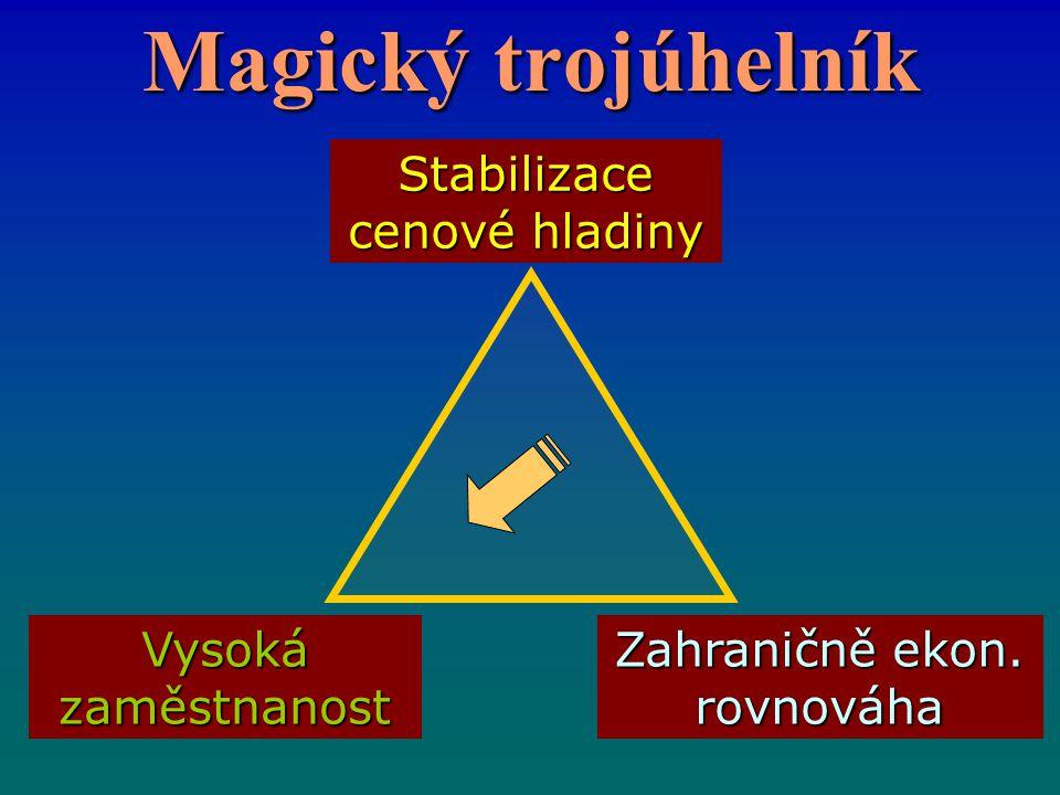Magický trojúhelník Vysoká zaměstnanost Stabilizace cenové hladiny Zahraničně ekon. rovnováha