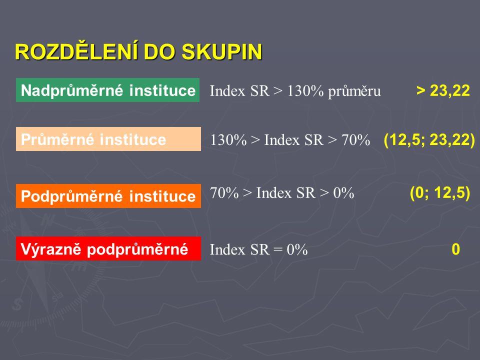 Nadprůměrné instituce Index SR > 130% průměru Průměrné instituce 130% > Index SR > 70% Podprůměrné instituce 70% > Index SR > 0% Výrazně podprůměrné Index SR = 0% > 23,22 (12,5; 23,22) (0; 12,5) 0 ROZDĚLENÍ DO SKUPIN