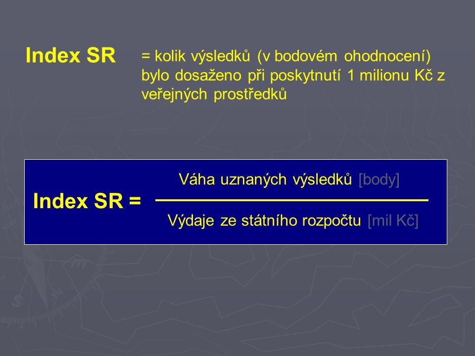 Index SR = kolik výsledků (v bodovém ohodnocení) bylo dosaženo při poskytnutí 1 milionu Kč z veřejných prostředků Index SR = Váha uznaných výsledků [body] Výdaje ze státního rozpočtu [mil Kč]