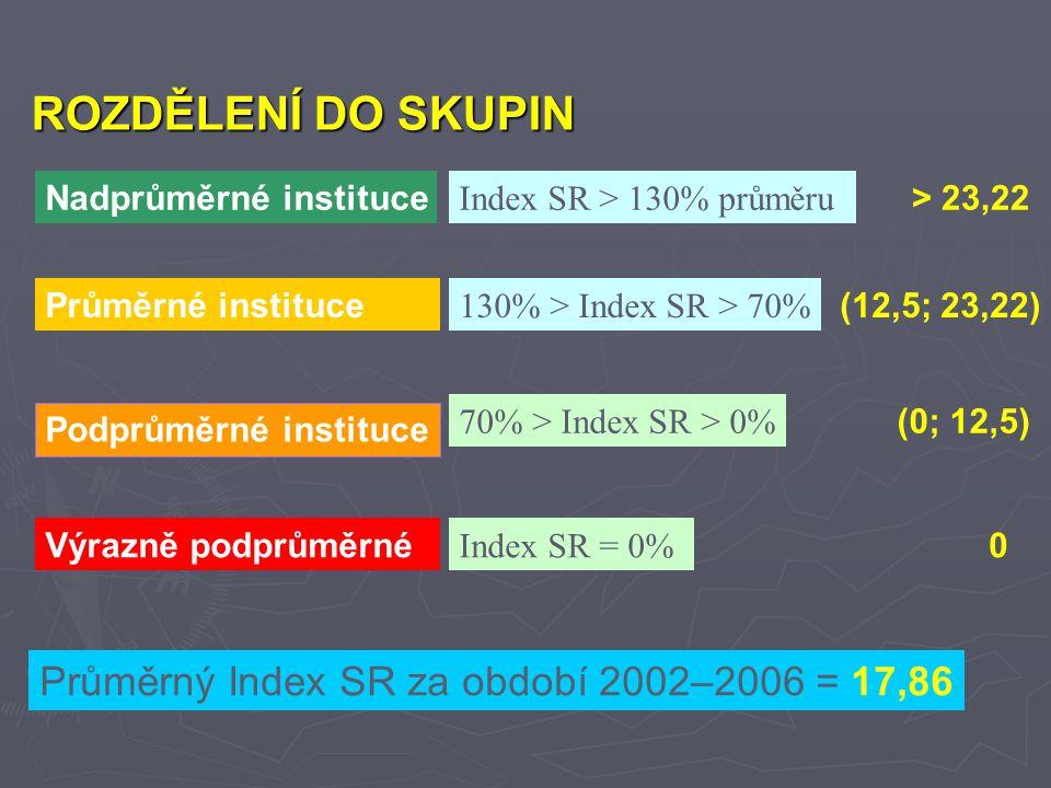 Nadprůměrné instituce Index SR > 130% průměru Průměrné instituce 130% > Index SR > 70% Podprůměrné instituce 70% > Index SR > 0% Výrazně podprůměrné Index SR = 0% > 23,22 (12,5; 23,22) (0; 12,5) 0 ROZDĚLENÍ DO SKUPIN Průměrný Index SR za období 2002–2006 = 17,86