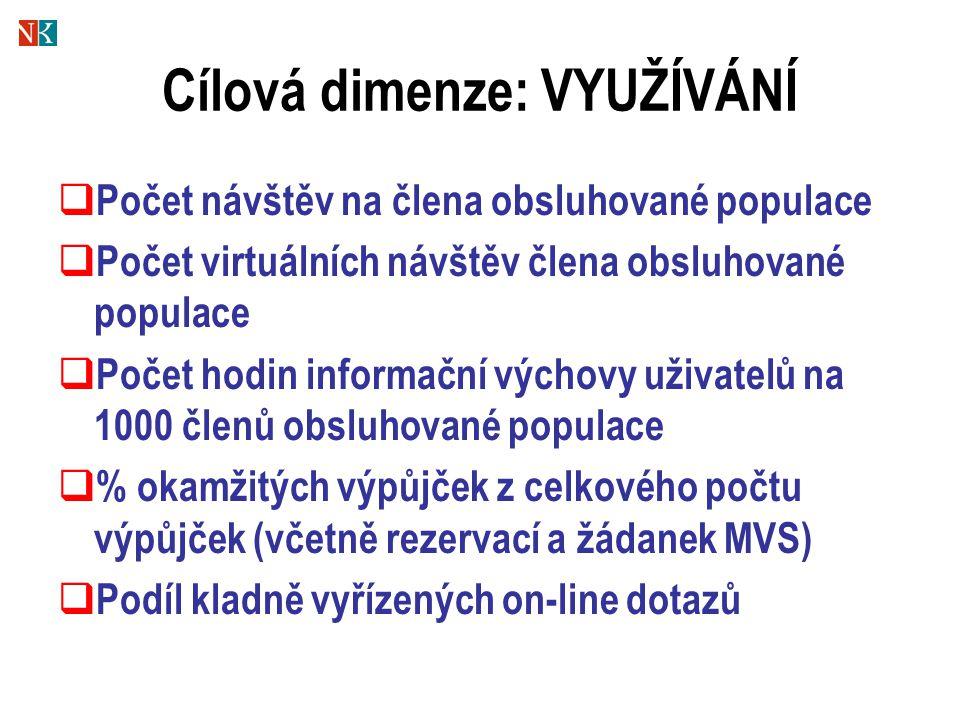 Cílová dimenze: VYUŽÍVÁNÍ  Počet návštěv na člena obsluhované populace  Počet virtuálních návštěv člena obsluhované populace  Počet hodin informačn
