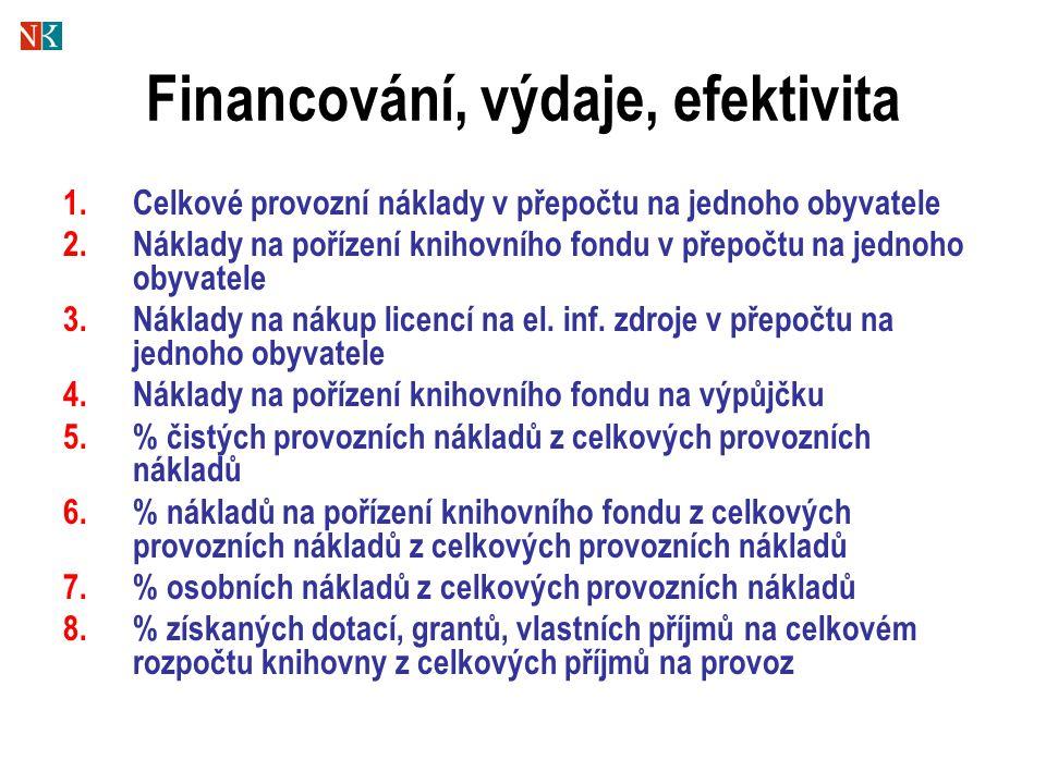 Financování, výdaje, efektivita 1.Celkové provozní náklady v přepočtu na jednoho obyvatele 2.Náklady na pořízení knihovního fondu v přepočtu na jednoho obyvatele 3.Náklady na nákup licencí na el.