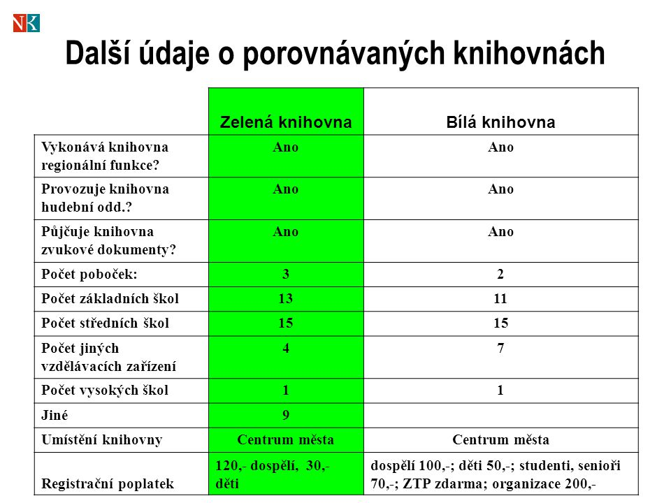 Další údaje o porovnávaných knihovnách Zelená knihovnaBílá knihovna Vykonává knihovna regionální funkce.