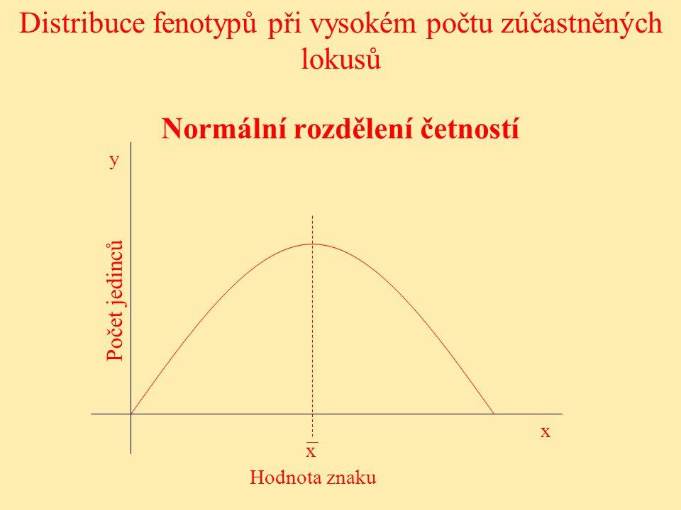 Normální rozdělení četností Distribuce fenotypů při vysokém počtu zúčastněných lokusů Hodnota znaku Počet jedinců x y x