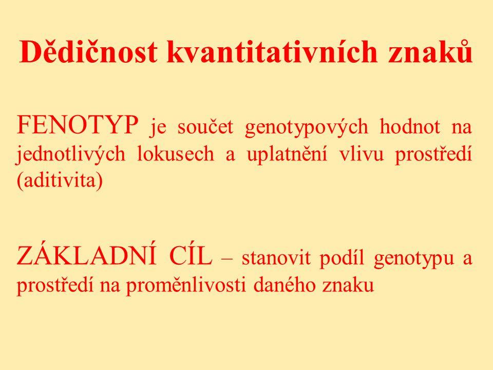 Dědičnost kvantitativních znaků FENOTYP je součet genotypových hodnot na jednotlivých lokusech a uplatnění vlivu prostředí (aditivita) ZÁKLADNÍ CÍL – stanovit podíl genotypu a prostředí na proměnlivosti daného znaku