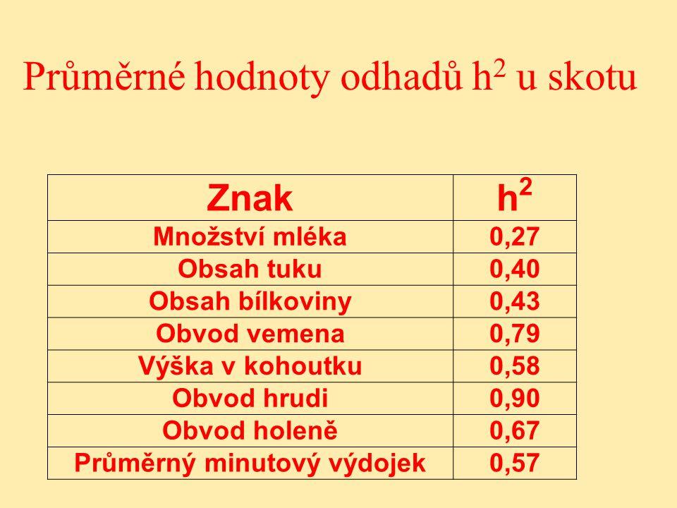 Průměrné hodnoty odhadů h 2 u skotu Znakh2h2 Množství mléka0,27 Obsah tuku0,40 Obsah bílkoviny0,43 Obvod vemena0,79 Výška v kohoutku0,58 Obvod hrudi0,90 Obvod holeně0,67 Průměrný minutový výdojek0,57