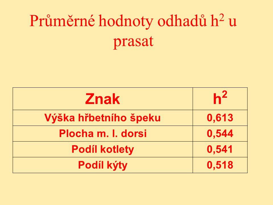 Průměrné hodnoty odhadů h 2 u prasat Znakh2h2 Výška hřbetního špeku0,613 Plocha m.