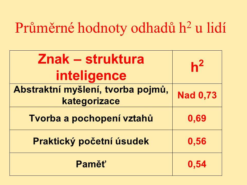 Průměrné hodnoty odhadů h 2 u lidí Znak – struktura inteligence h2h2 Abstraktní myšlení, tvorba pojmů, kategorizace Nad 0,73 Tvorba a pochopení vztahů0,69 Praktický početní úsudek0,56 Paměť0,54