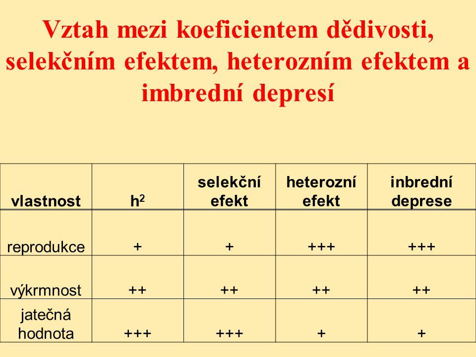 Vztah mezi koeficientem dědivosti, selekčním efektem, heterozním efektem a imbrední depresí vlastnosth2h2 selekční efekt heterozní efekt inbrední deprese reprodukce+++++ výkrmnost++ jatečná hodnota+++ ++