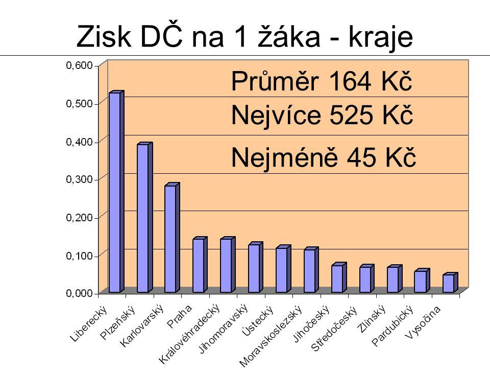 23. 3. 2007Zdeněk Bergman27 Zisk DČ na 1 žáka - kraje Průměr 164 Kč Nejvíce 525 Kč Nejméně 45 Kč