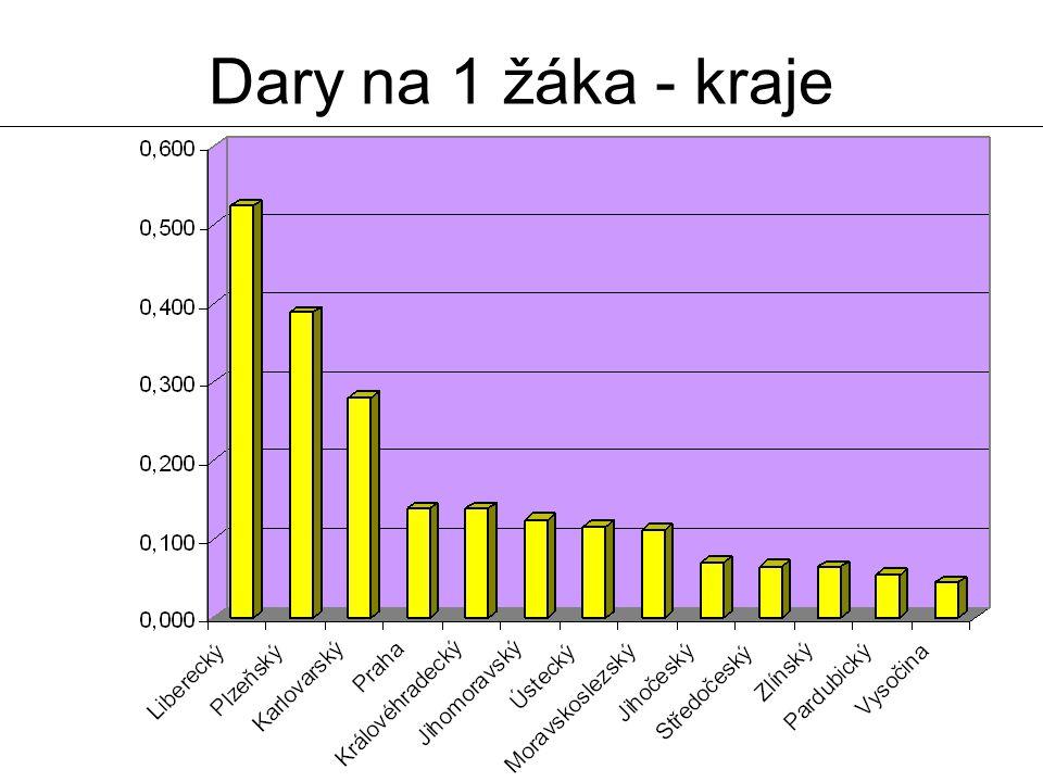 23. 3. 2007Zdeněk Bergman31 Dary na 1 žáka - kraje