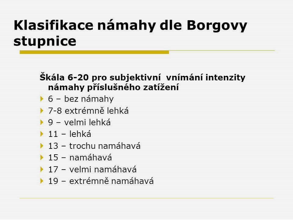 Škála 6-20 pro subjektivní vnímání intenzity námahy příslušného zatížení  6 – bez námahy  7-8 extrémně lehká  9 – velmi lehká  11 – lehká  13 – t